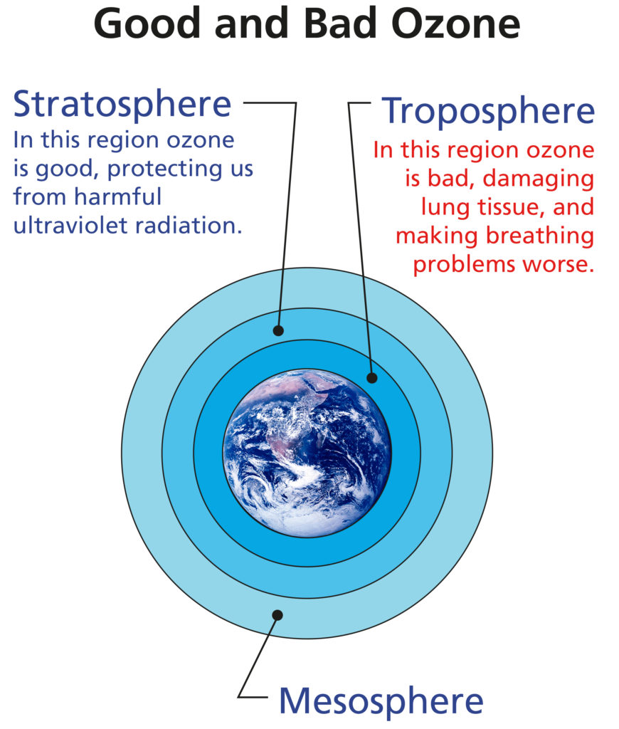 Ozone can be good or bad depending on where it is found in the atmosphere